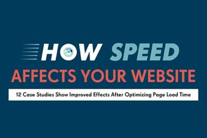 How Speed Affects Your Website & Your Business: 12 Case Studies You Need to Read [Infographic]